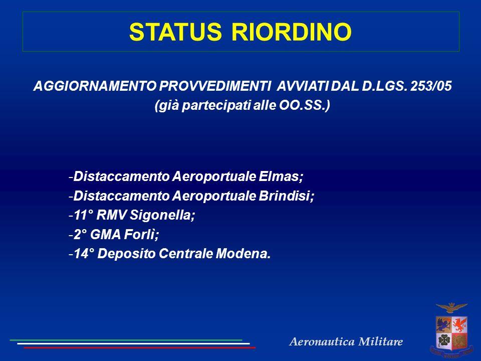 Aeronautica Militare STATUS RIORDINO AGGIORNAMENTO PROVVEDIMENTI AVVIATI DAL D.LGS. 253/05 (già partecipati alle OO.SS.) -Distaccamento Aeroportuale E
