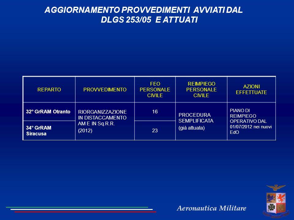 Aeronautica Militare AGGIORNAMENTO PROVVEDIMENTI AVVIATI DAL DLGS 253/05 E ATTUATI REPARTOPROVVEDIMENTO FEO PERSONALE CIVILE REIMPIEGO PERSONALE CIVILE AZIONI EFFETTUATE 32° GrRAM Otranto RIORGANIZZAZIONE IN DISTACCAMENTO AM E IN Sq.R.R.