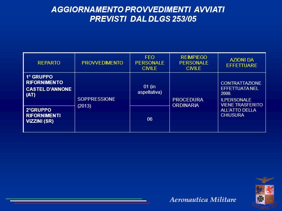 Aeronautica Militare AGGIORNAMENTO PROVVEDIMENTI AVVIATI PREVISTI DAL DLGS 253/05 REPARTOPROVVEDIMENTO FEO PERSONALE CIVILE REIMPIEGO PERSONALE CIVILE AZIONI DA EFFETTUARE 1° GRUPPO RIFORNIMENTO CASTEL DANNONE (AT) SOPPRESSIONE (2013) 01 (in aspettativa) PROCEDURA ORDINARIA CONTRATTAZIONE EFFETTUATA NEL 2008.