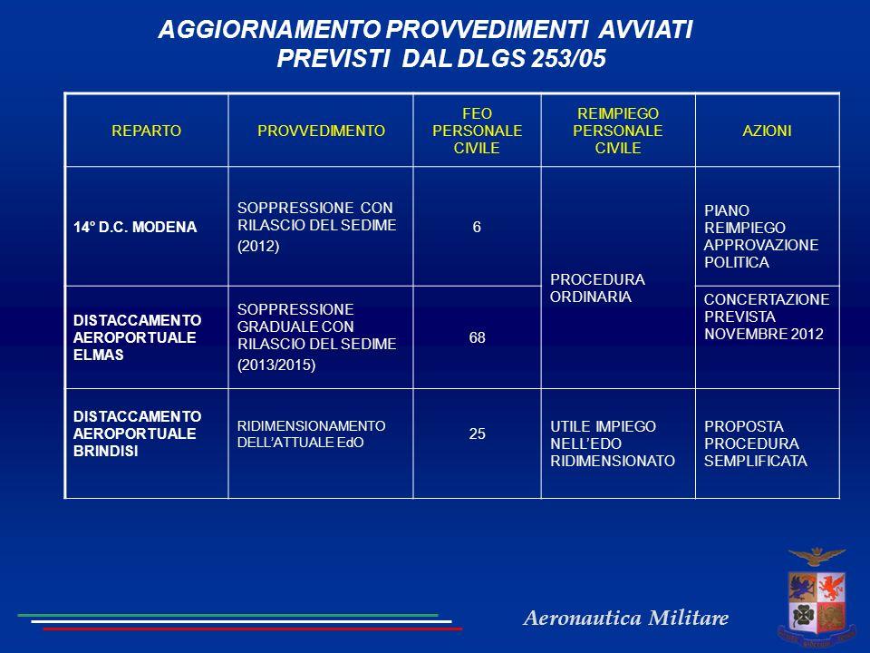Aeronautica Militare AGGIORNAMENTO PROVVEDIMENTI AVVIATI PREVISTI DAL DLGS 253/05 REPARTOPROVVEDIMENTO FEO PERSONALE CIVILE REIMPIEGO PERSONALE CIVILE AZIONI 14° D.C.