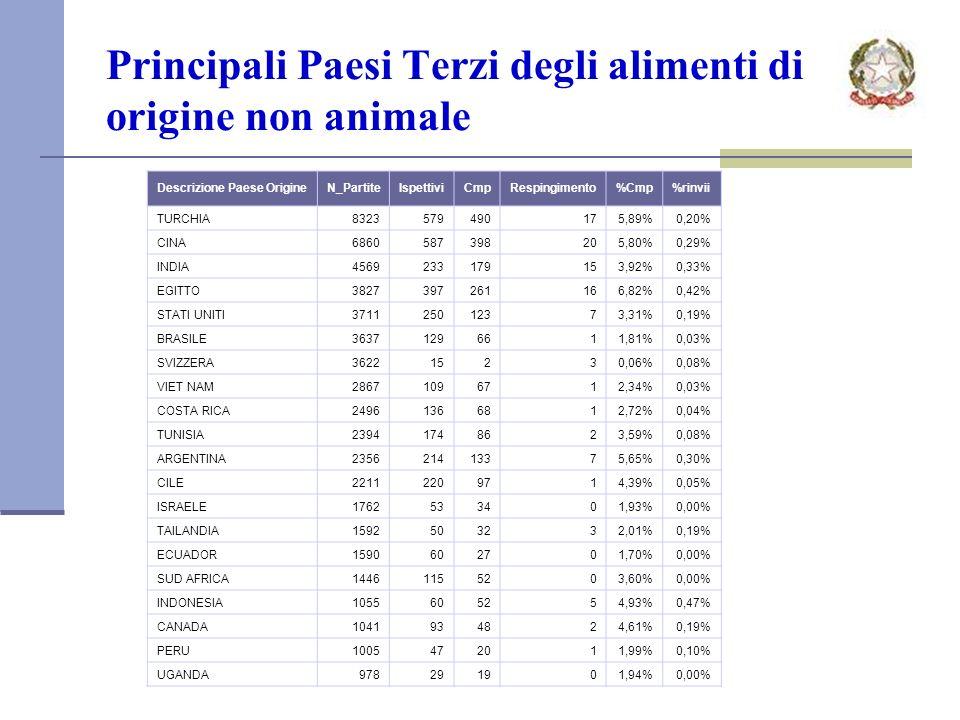 Principali Paesi Terzi degli alimenti di origine non animale Descrizione Paese OrigineN_PartiteIspettiviCmpRespingimento%Cmp%rinvii TURCHIA8323579490175,89%0,20% CINA6860587398205,80%0,29% INDIA4569233179153,92%0,33% EGITTO3827397261166,82%0,42% STATI UNITI371125012373,31%0,19% BRASILE36371296611,81%0,03% SVIZZERA362215230,06%0,08% VIET NAM28671096712,34%0,03% COSTA RICA24961366812,72%0,04% TUNISIA23941748623,59%0,08% ARGENTINA235621413375,65%0,30% CILE22112209714,39%0,05% ISRAELE1762533401,93%0,00% TAILANDIA1592503232,01%0,19% ECUADOR1590602701,70%0,00% SUD AFRICA14461155203,60%0,00% INDONESIA1055605254,93%0,47% CANADA1041934824,61%0,19% PERU1005472011,99%0,10% UGANDA978291901,94%0,00%