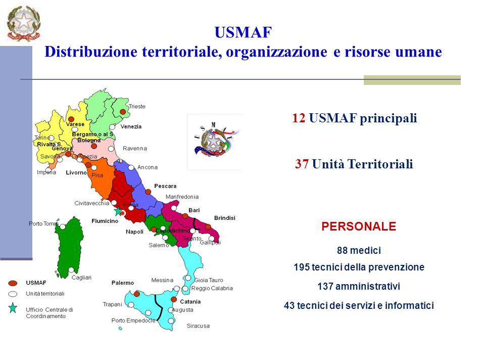 USMAF Distribuzione territoriale, organizzazione e risorse umane 12 USMAF principali 37 Unità Territoriali PERSONALE 88 medici 195 tecnici della prevenzione 137 amministrativi 43 tecnici dei servizi e informatici