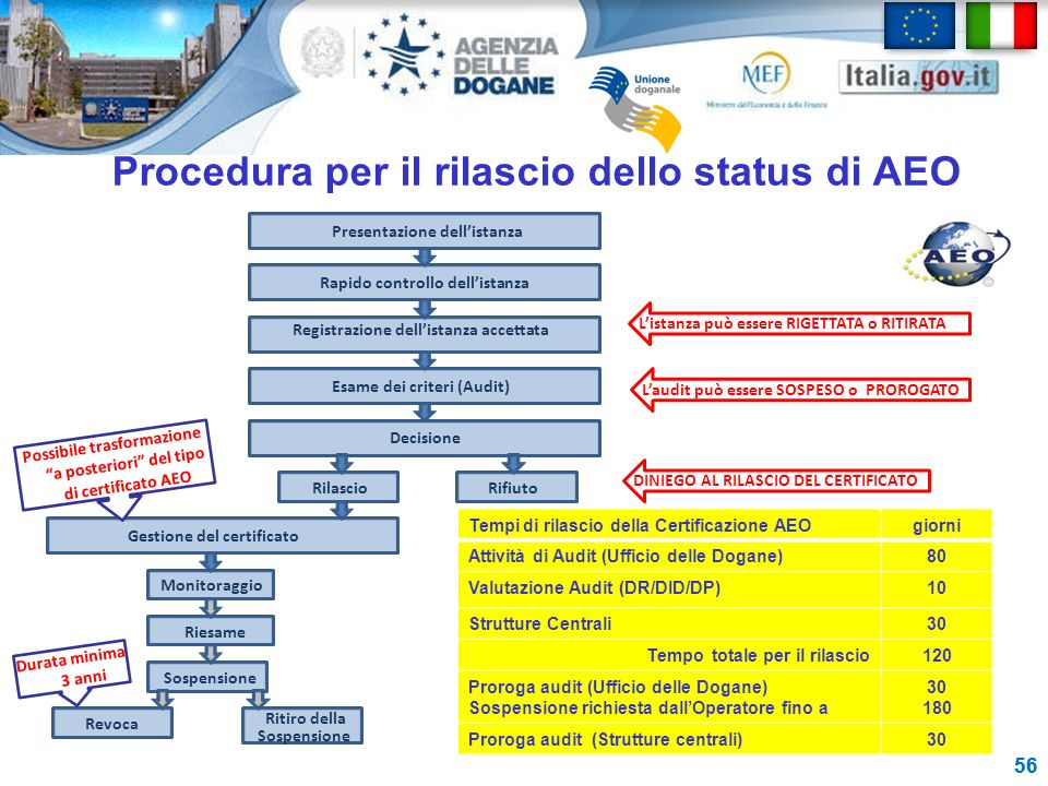 Procedura per il rilascio dello status di AEO 56 Ritiro della Sospensione Presentazione dellistanza Rapido controllo dellistanza Registrazione dellist