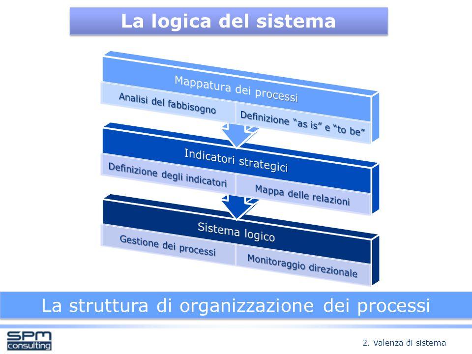 La logica del sistema La struttura di organizzazione dei processi 2. Valenza di sistema