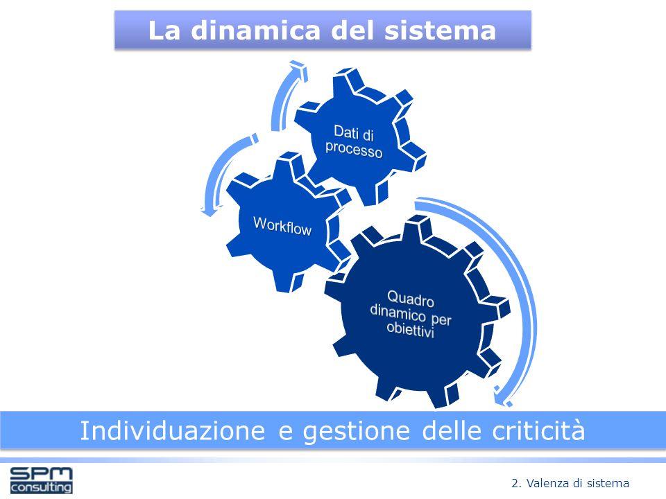La dinamica del sistema Individuazione e gestione delle criticità 2. Valenza di sistema