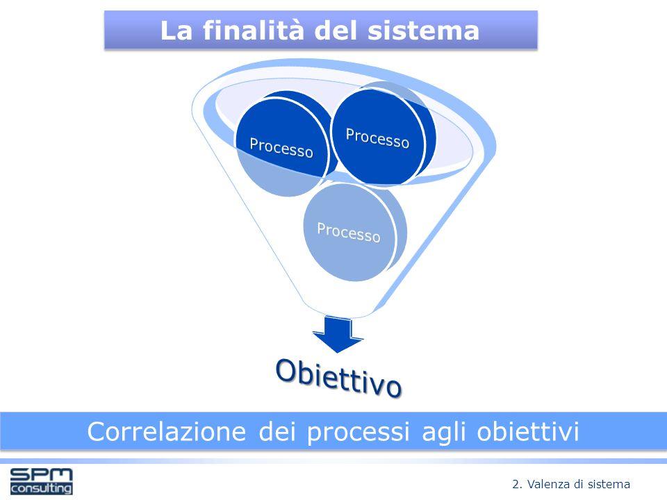 Correlazione dei processi agli obiettivi La finalità del sistema 2. Valenza di sistema