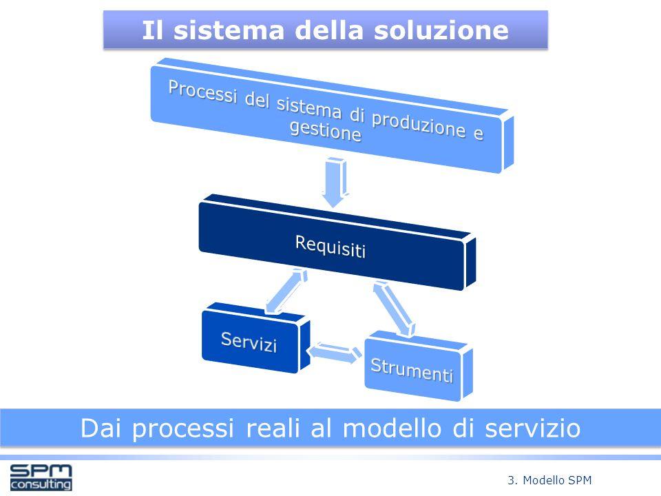Il sistema della soluzione Dai processi reali al modello di servizio 3. Modello SPM