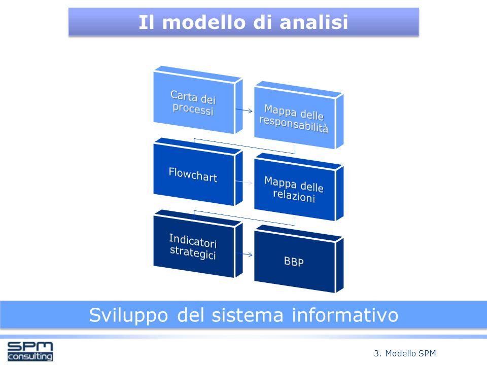 Il modello di analisi Sviluppo del sistema informativo 3. Modello SPM