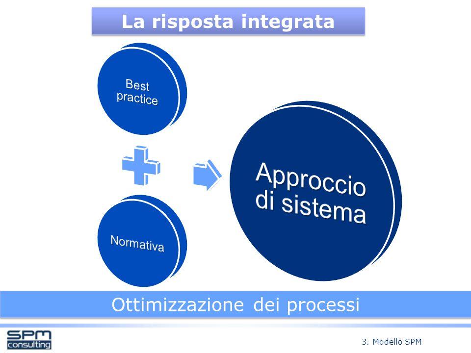 Ottimizzazione dei processi La risposta integrata 3. Modello SPM