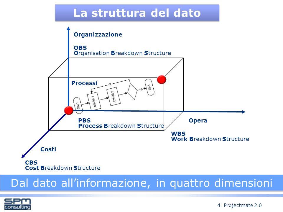 La struttura del dato Dal dato allinformazione, in quattro dimensioni 4.