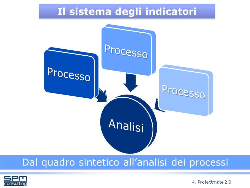 Il sistema degli indicatori Dal quadro sintetico allanalisi dei processi 4. Projectmate 2.0