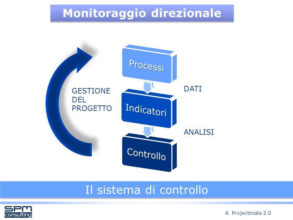 Monitoraggio direzionale Il sistema di controllo DATI ANALISI GESTIONE DEL PROGETTO 4.