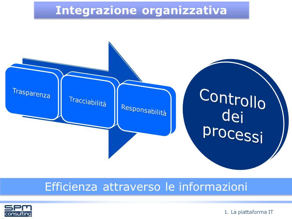 Integrazione organizzativa Efficienza attraverso le informazioni 1. La piattaforma IT