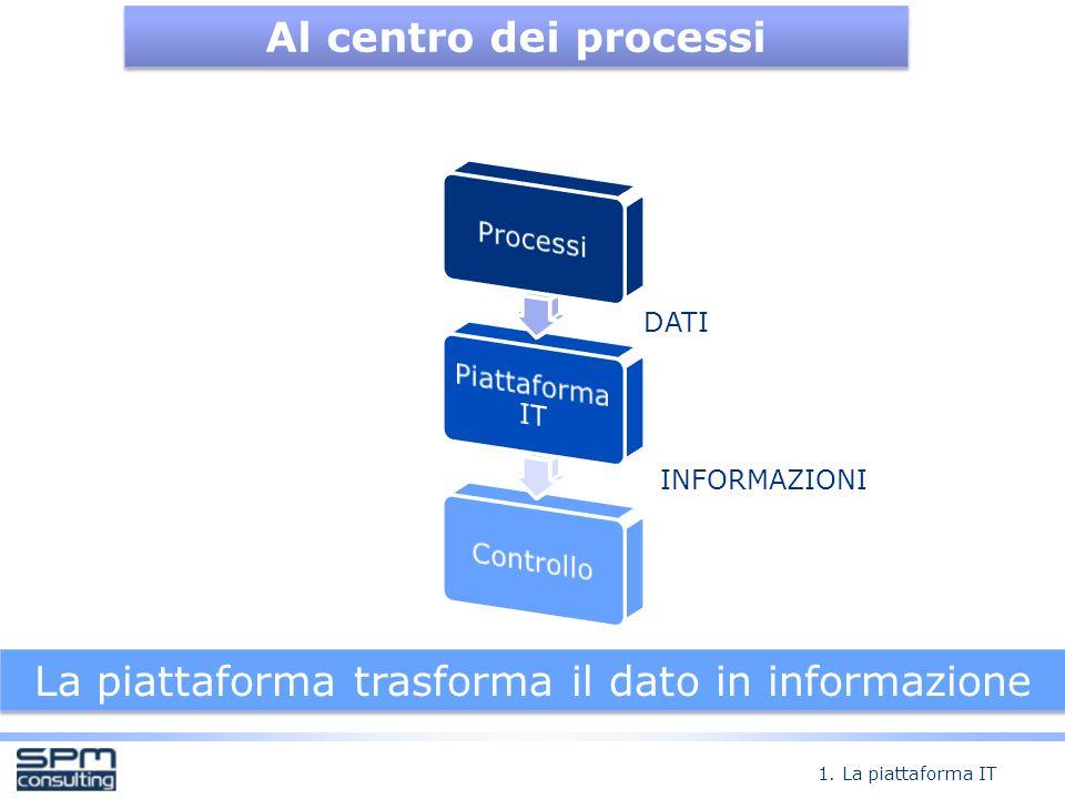 Il flusso informativo Al centro dei processi DATI INFORMAZIONI La piattaforma trasforma il dato in informazione 1.