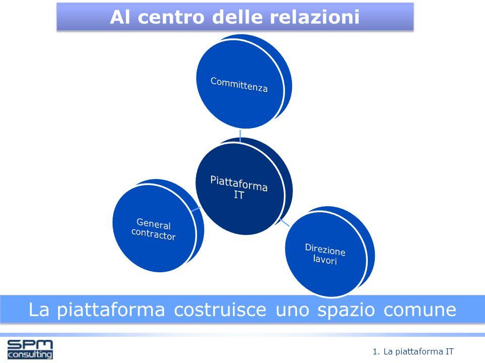 La piattaforma costruisce uno spazio comune Al centro delle relazioni 1. La piattaforma IT
