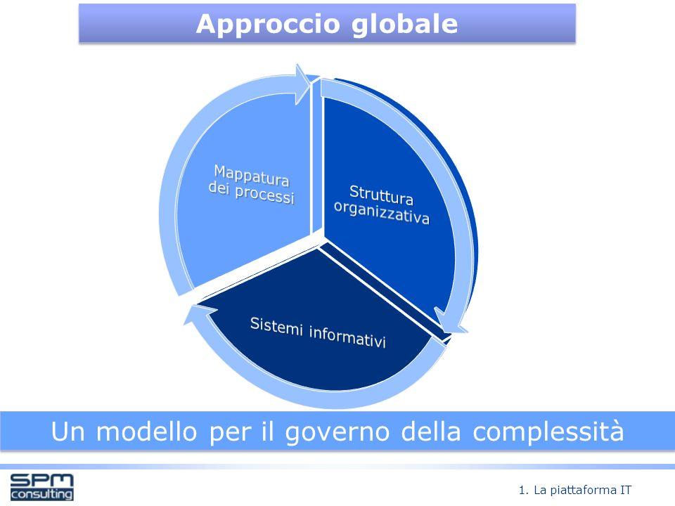 Approccio globale Un modello per il governo della complessità 1. La piattaforma IT