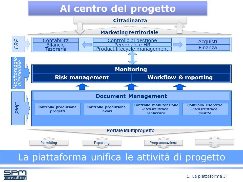 Al centro del progetto La piattaforma unifica le attività di progetto 1.