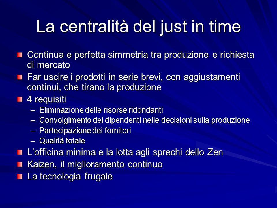La centralità del just in time Continua e perfetta simmetria tra produzione e richiesta di mercato Far uscire i prodotti in serie brevi, con aggiustam