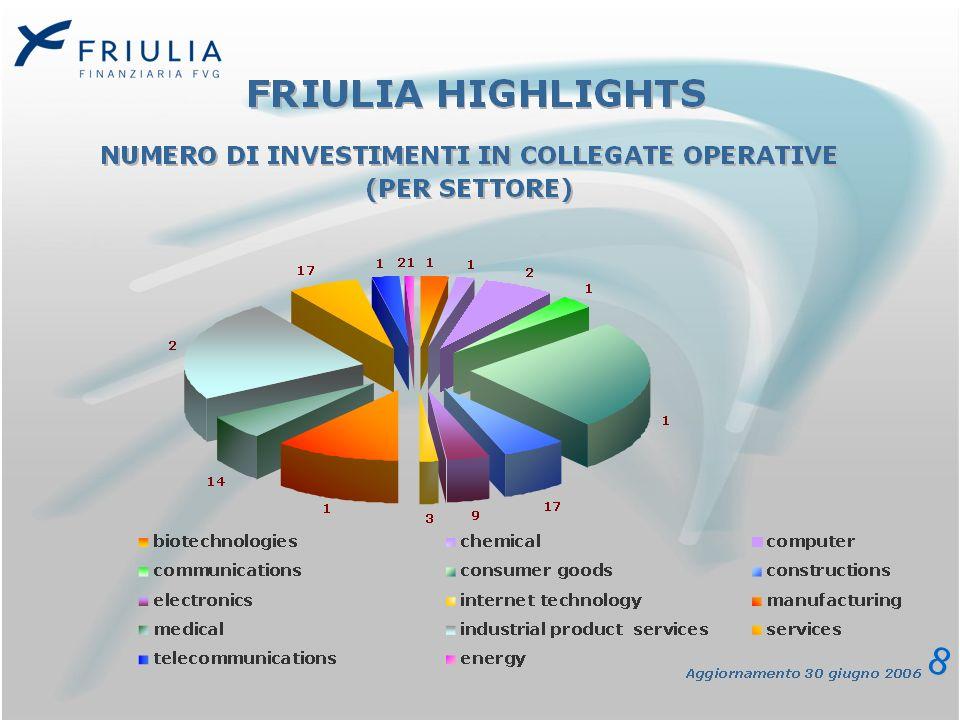 *FONTE: AIFI PWC 2006 H1 2006 – ITALIA: DISTRIBUZIONE REGIONALE PER NUMERO DI IMPRESE TARGET DI OPERAZIONI DI PRIVATE EQUITY* Nel primo trimestre 2006, FRIULIA ha effettuato 14 investimenti in società con struttura operativa nel FVG 9