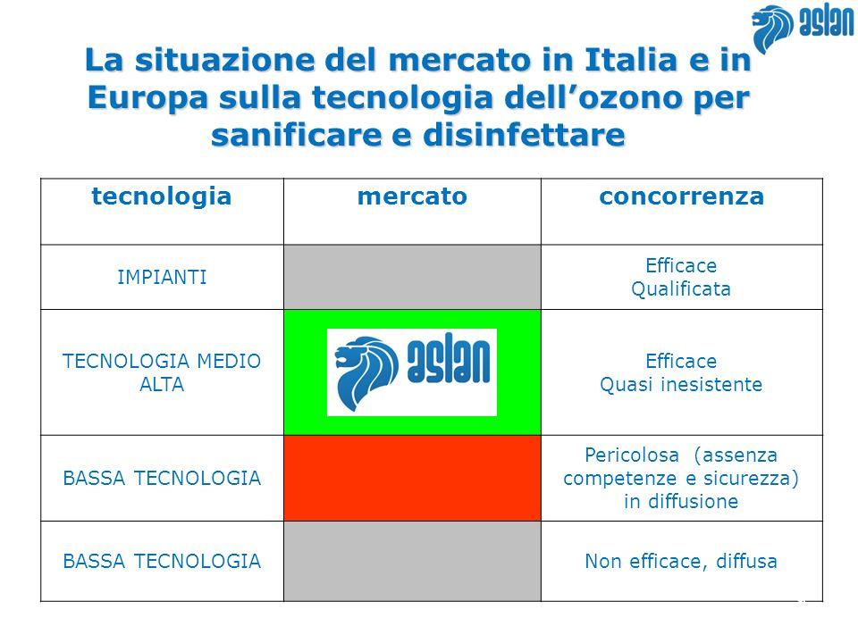 La situazione del mercato in Italia e in Europa sulla tecnologia dellozono per sanificare e disinfettare tecnologiamercatoconcorrenza IMPIANTI Efficace Qualificata TECNOLOGIA MEDIO ALTA Efficace Quasi inesistente BASSA TECNOLOGIA Pericolosa (assenza competenze e sicurezza) in diffusione BASSA TECNOLOGIANon efficace, diffusa 9