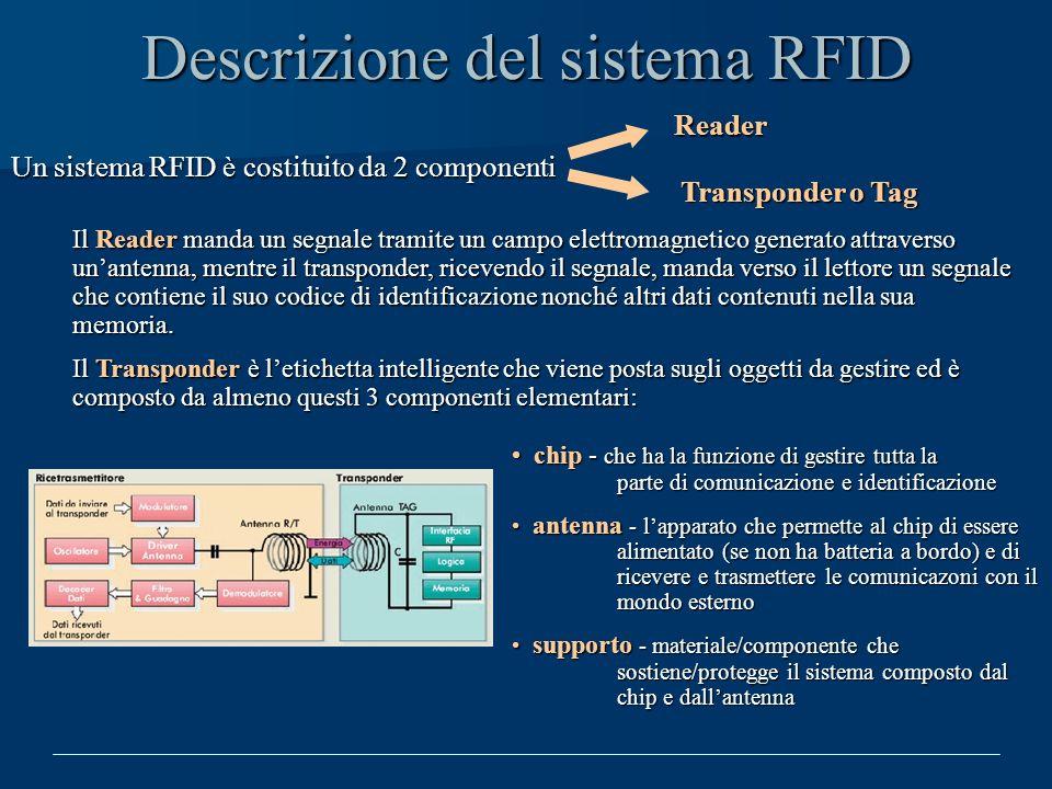 Descrizione del sistema RFID Un sistema RFID è costituito da 2 componenti Reader Transponder o Tag Il Reader manda un segnale tramite un campo elettro