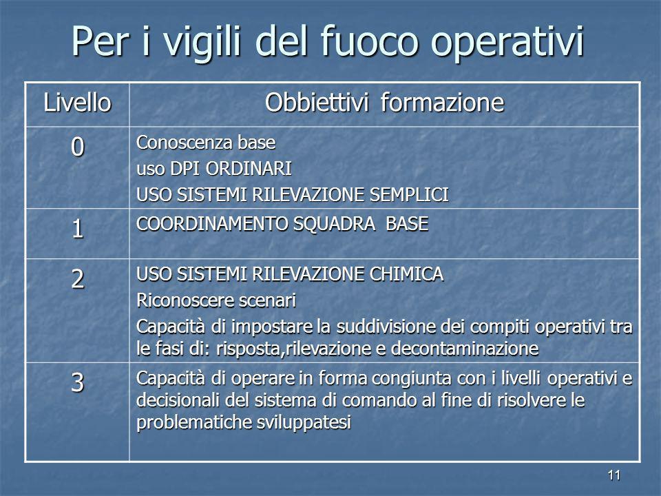 11 Per i vigili del fuoco operativi Livello Obbiettivi formazione 0 Conoscenza base uso DPI ORDINARI USO SISTEMI RILEVAZIONE SEMPLICI 1 COORDINAMENTO