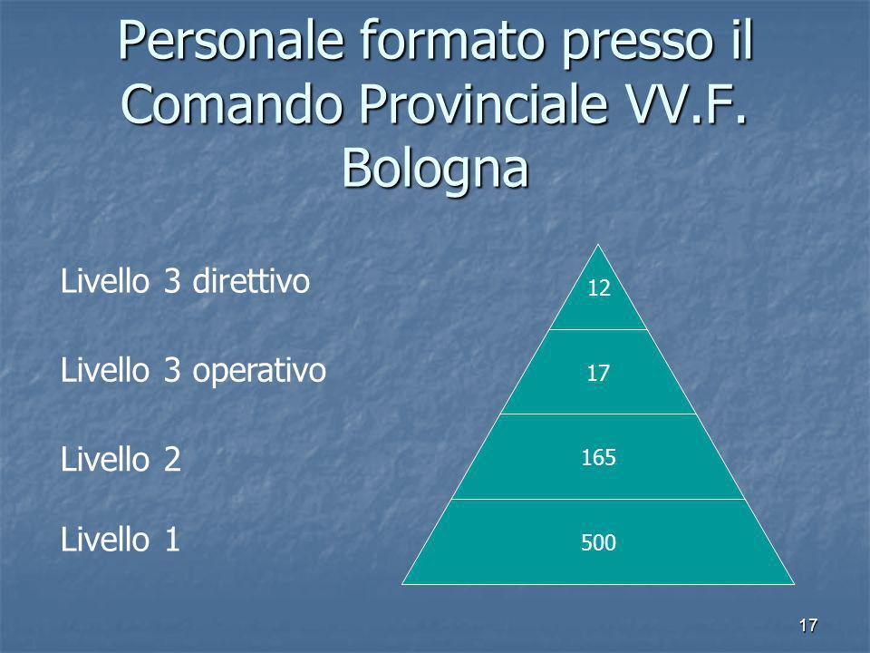 17 Personale formato presso il Comando Provinciale VV.F. Bologna 12 17 165 500 Livello 1 Livello 2 Livello 3 operativo Livello 3 direttivo