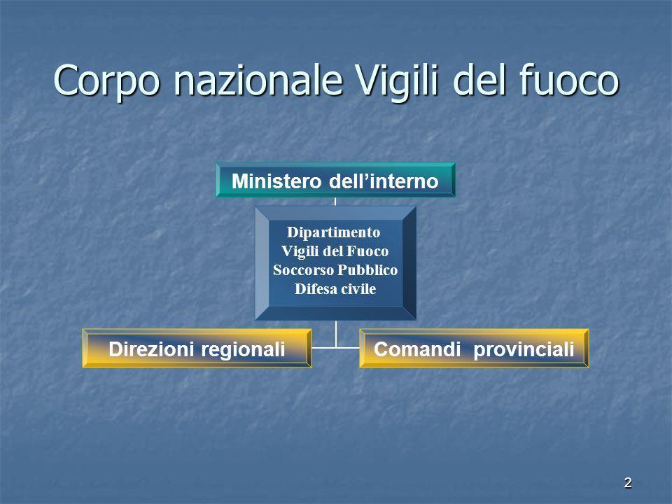 2 Corpo nazionale Vigili del fuoco Ministero dellinterno Dipartimento Vigili del Fuoco Soccorso Pubblico Difesa civile Direzioni regionaliComandi prov