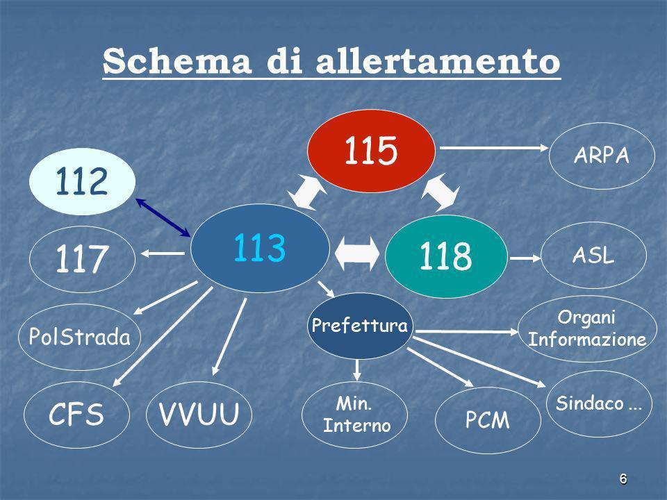 6 Schema di allertamento 113 118 115 112 117 PolStrada CFSVVUU Prefettura PCM Sindaco... Min. Interno Organi Informazione ASL ARPA