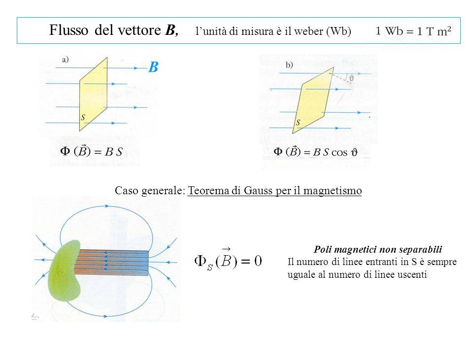 Poli magnetici non separabili Il numero di linee entranti in S è sempre uguale al numero di linee uscenti Caso generale: Teorema di Gauss per il magnetismo Flusso del vettore B, lunità di misura è il weber (Wb) B