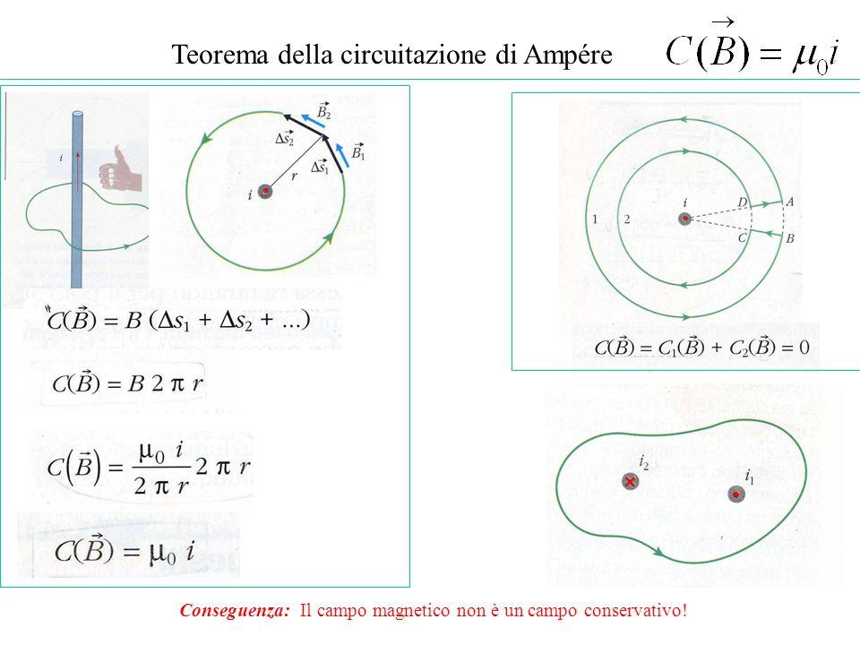 Teorema della circuitazione di Ampére Conseguenza: Il campo magnetico non è un campo conservativo!
