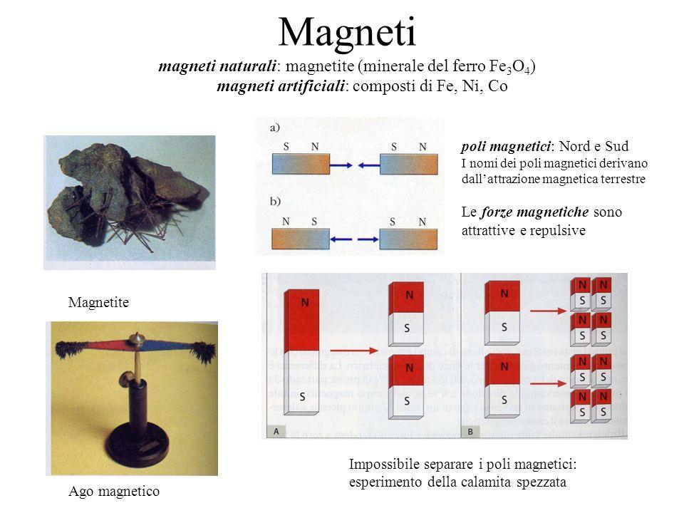 Magneti magneti naturali: magnetite (minerale del ferro Fe 3 O 4 ) magneti artificiali: composti di Fe, Ni, Co Magnetite Ago magnetico poli magnetici: Nord e Sud I nomi dei poli magnetici derivano dallattrazione magnetica terrestre Le forze magnetiche sono attrattive e repulsive Impossibile separare i poli magnetici: esperimento della calamita spezzata