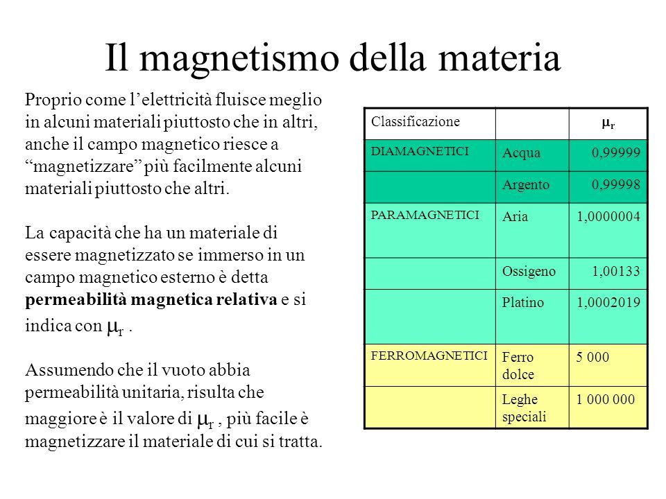 Il magnetismo della materia Proprio come lelettricità fluisce meglio in alcuni materiali piuttosto che in altri, anche il campo magnetico riesce a magnetizzare più facilmente alcuni materiali piuttosto che altri.