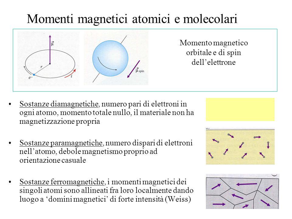 Momenti magnetici atomici e molecolari Sostanze diamagnetiche, numero pari di elettroni in ogni atomo, momento totale nullo, il materiale non ha magnetizzazione propria Sostanze paramagnetiche, numero dispari di elettroni nellatomo, debole magnetismo proprio ad orientazione casuale Sostanze ferromagnetiche, i momenti magnetici dei singoli atomi sono allineati fra loro localmente dando luogo a domini magnetici di forte intensità (Weiss) Momento magnetico orbitale e di spin dellelettrone