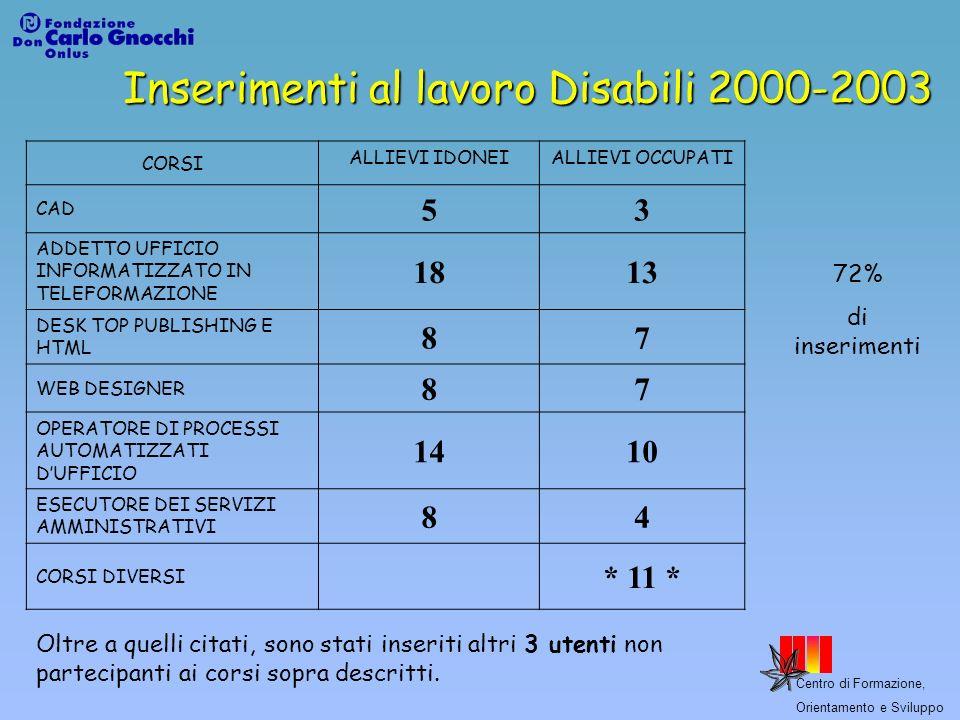 Centro di Formazione, Orientamento e Sviluppo Inserimenti al lavoro Disabili 2000-2003 CORSI ALLIEVI IDONEIALLIEVI OCCUPATI CAD 53 ADDETTO UFFICIO INF