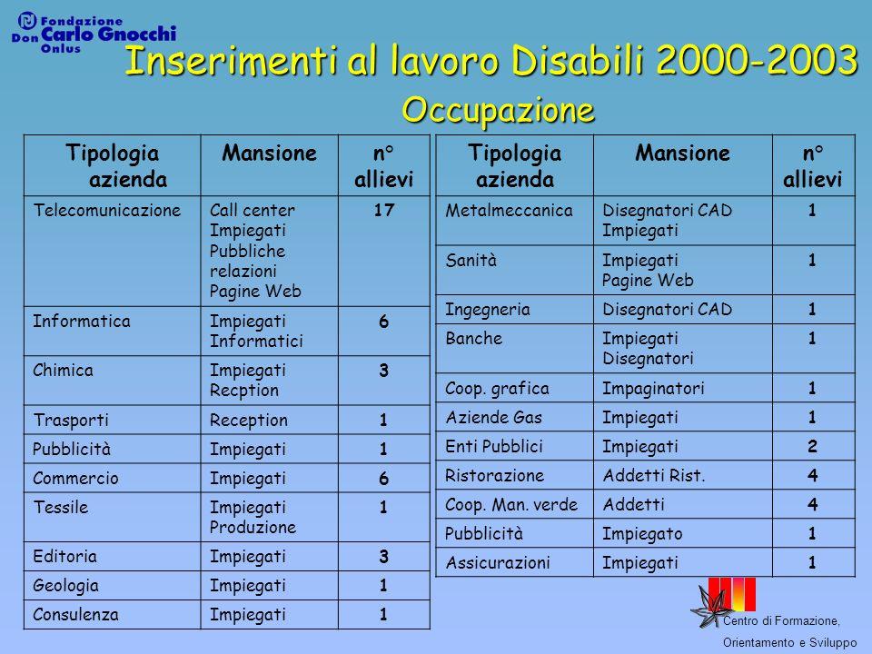Centro di Formazione, Orientamento e Sviluppo Inserimenti al lavoro Disabili 2000-2003 Occupazione Tipologia azienda Mansionen° allievi Telecomunicazi