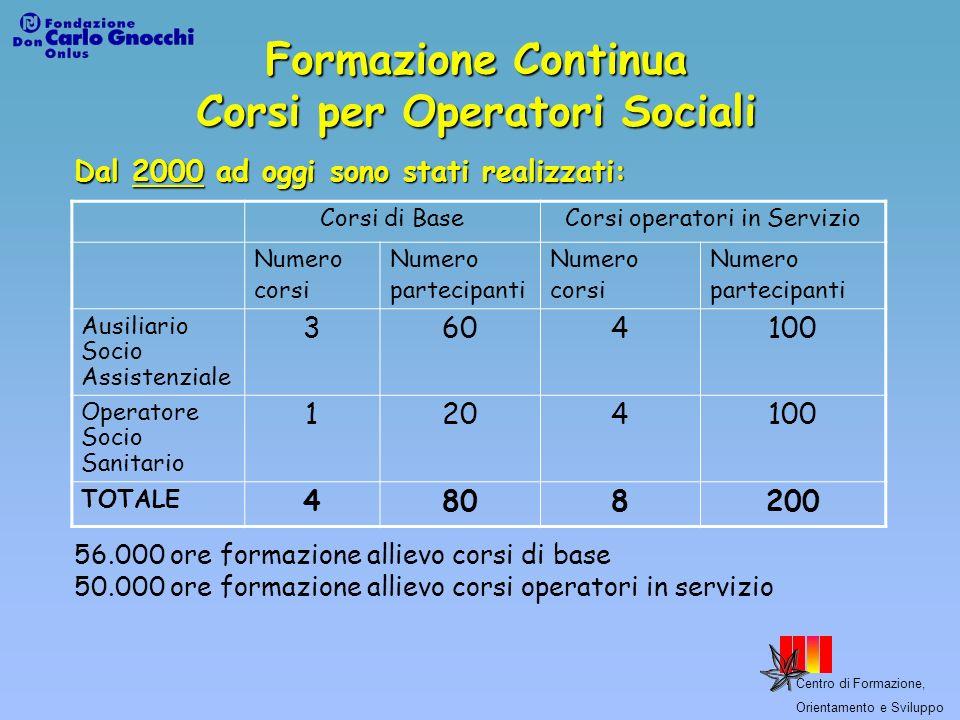 Centro di Formazione, Orientamento e Sviluppo Formazione Continua Corsi per Operatori Sociali Corsi di BaseCorsi operatori in Servizio Numero corsi Nu