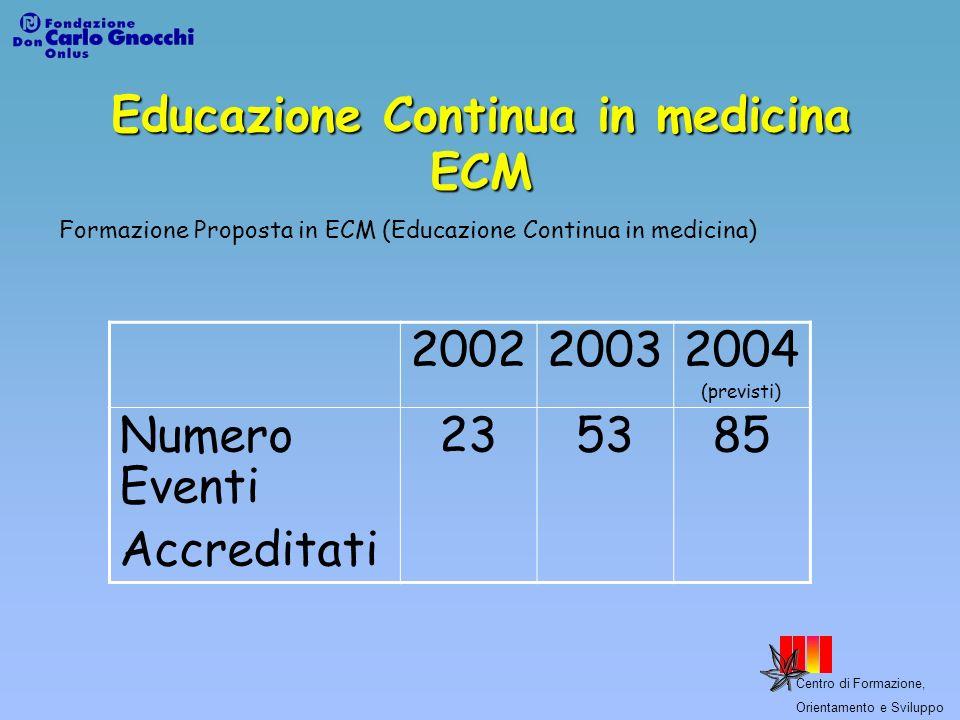 Centro di Formazione, Orientamento e Sviluppo Educazione Continua in medicina ECM Formazione Proposta in ECM (Educazione Continua in medicina) 2002200