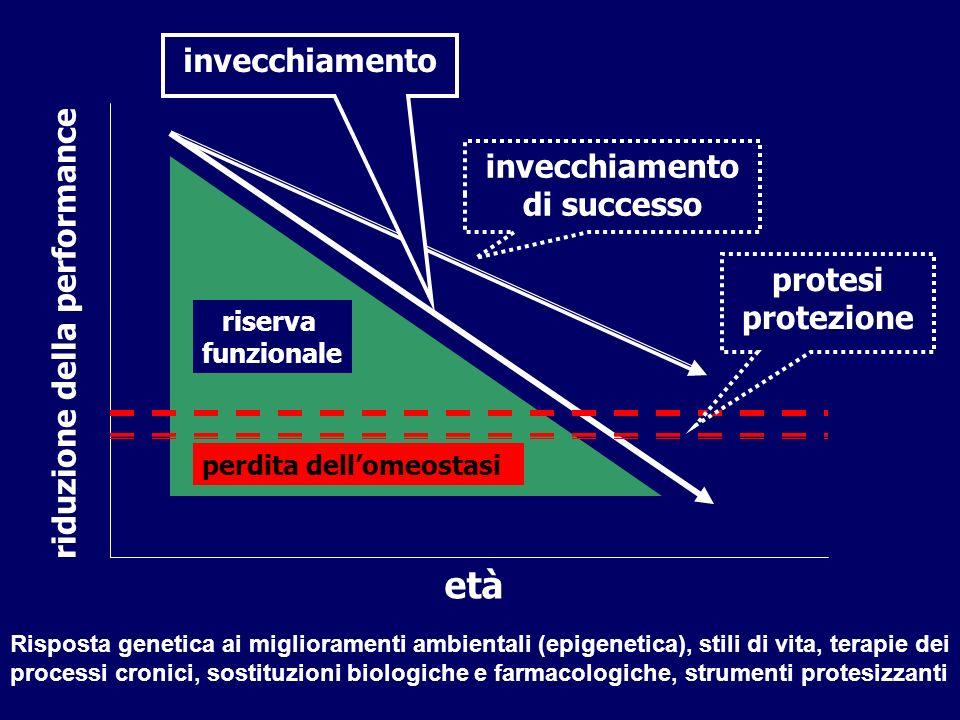 età riduzione della performance riserva funzionale perdita dellomeostasi invecchiamento di successo protesi protezione Risposta genetica ai miglioramenti ambientali (epigenetica), stili di vita, terapie dei processi cronici, sostituzioni biologiche e farmacologiche, strumenti protesizzanti