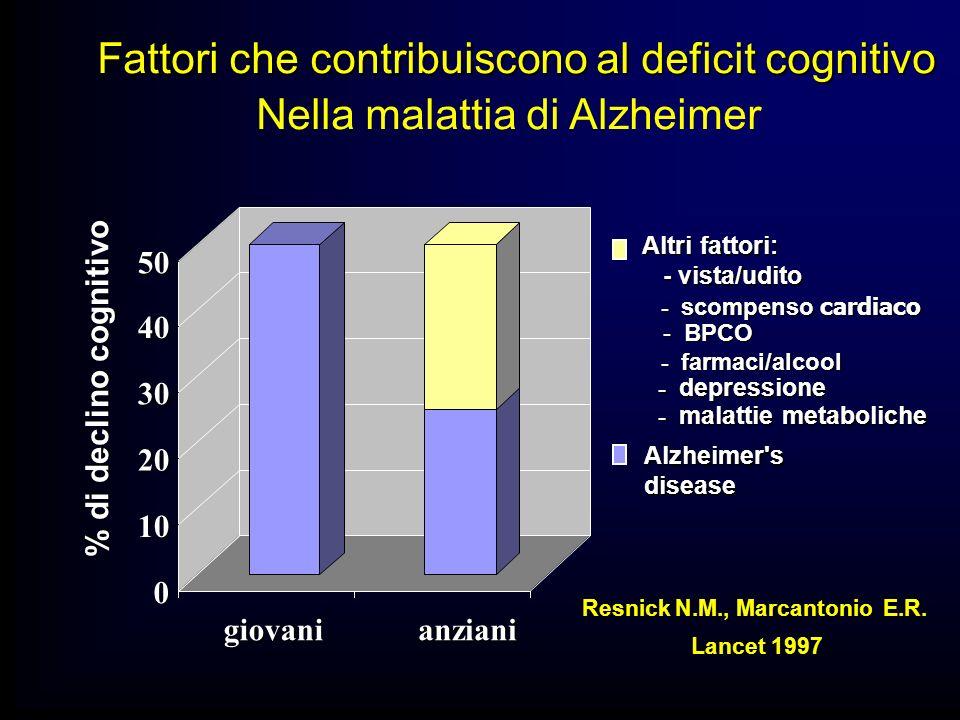 0 10 20 30 40 50 giovanianziani Fattori che contribuiscono al deficit cognitivo Nella malattia di Alzheimer Altri fattori: - vista/udito - vista/udito - scompenso cardiaco - scompenso cardiaco - BPCO - BPCO - farmaci/alcool - farmaci/alcool - depressione - depressione - malattie metaboliche - malattie metaboliche Resnick N.M., Marcantonio E.R.