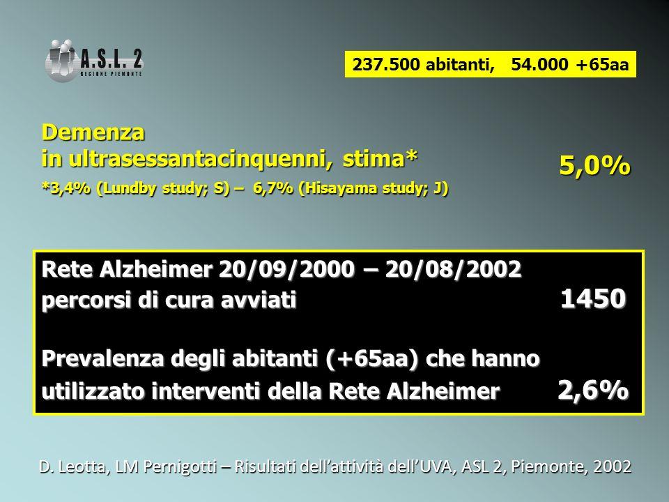 237.500 abitanti, 54.000 +65aa Demenza in ultrasessantacinquenni, stima* *3,4% (Lundby study; S) – 6,7% (Hisayama study; J) 5,0% Rete Alzheimer 20/09/2000 – 20/08/2002 percorsi di cura avviati 1450 Prevalenza degli abitanti (+65aa) che hanno utilizzato interventi della Rete Alzheimer 2,6% D.