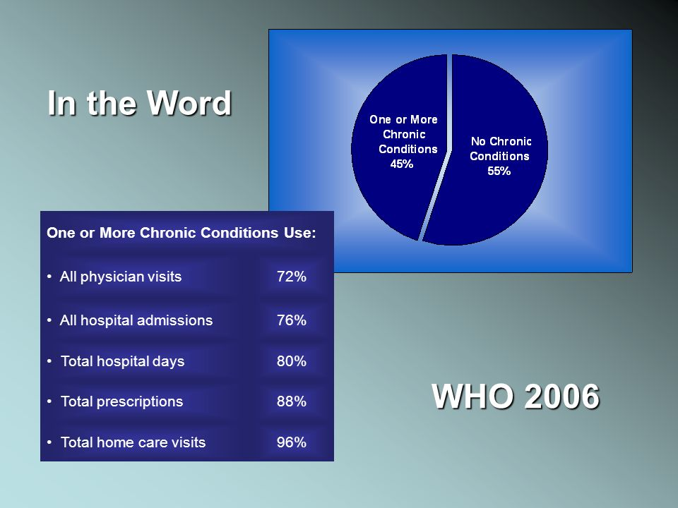 One or More Chronic Conditions Use: All physician visits72% All hospital admissions76% Total hospital days80% Total prescriptions88% Total home care v