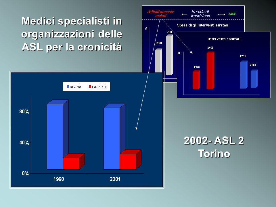 Medici specialisti in organizzazioni delle ASL per la cronicità 2002- ASL 2 Torino