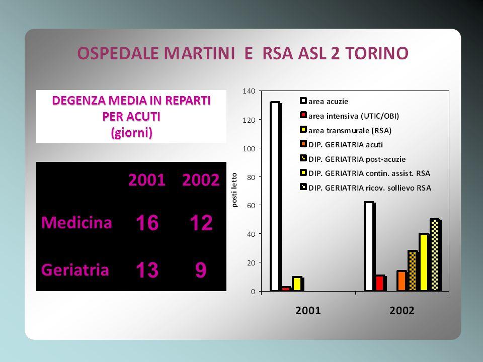 DEGENZA MEDIA IN REPARTI PER ACUTI (giorni) 20012002 Medicina 1612 Geriatria 139