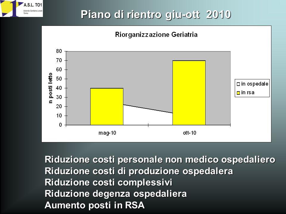 Riduzione costi personale non medico ospedaliero Riduzione costi di produzione ospedalera Riduzione costi complessivi Riduzione degenza ospedaliera Aumento posti in RSA Piano di rientro giu-ott 2010