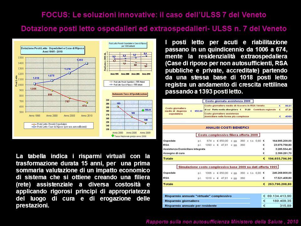 FOCUS: Le soluzioni innovative: il caso dellULSS 7 del Veneto Dotazione posti letto ospedalieri ed extraospedalieri- ULSS n.
