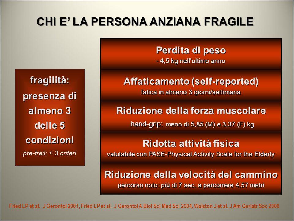 CHI E LA PERSONA ANZIANA FRAGILE Fried LP et al.J Gerontol 2001, Fried LP et al.
