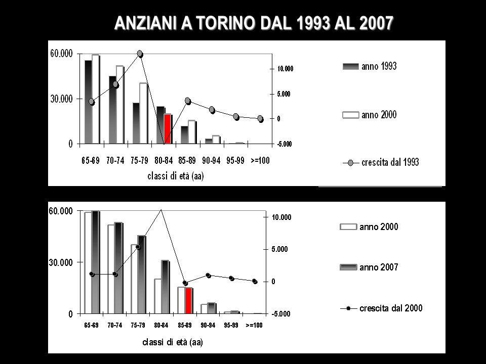 ANZIANI A TORINO DAL 1993 AL 2007