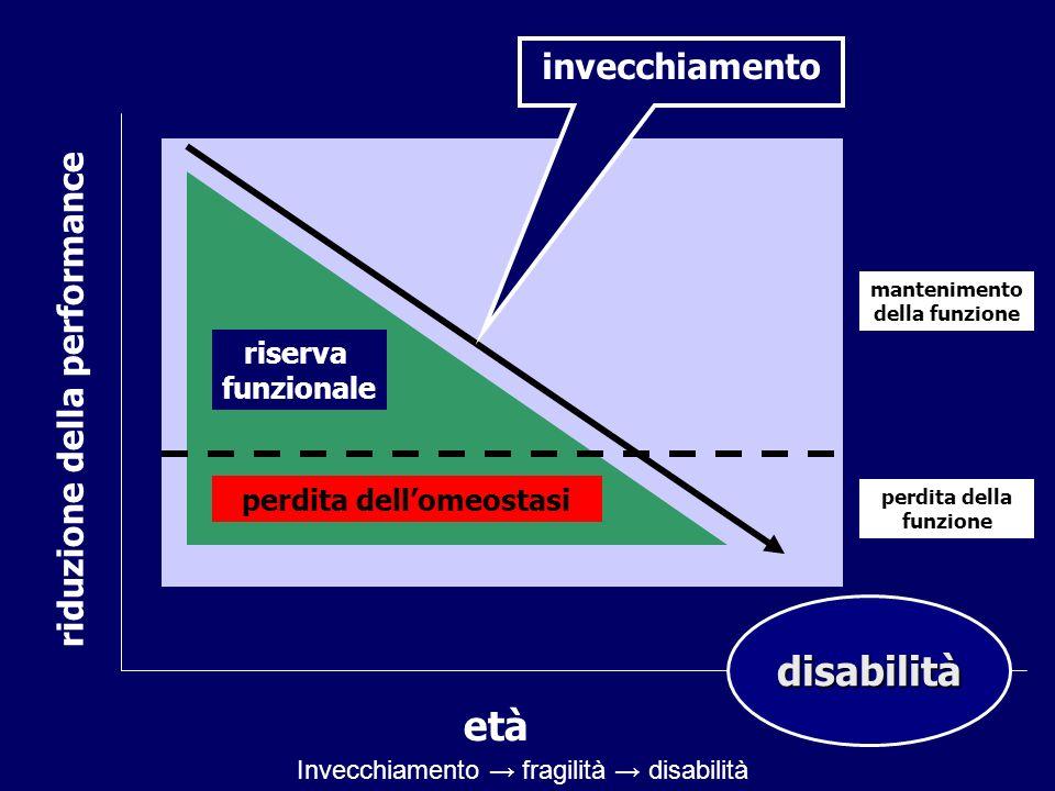 età riduzione della performance riserva funzionale perdita dellomeostasi invecchiamento mantenimento della funzione perdita della funzione disabilità Invecchiamento fragilità disabilità