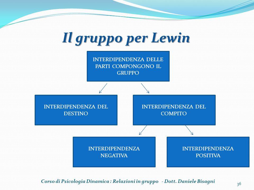 Corso di Psicologia Dinamica : Relazioni in gruppo - Dott. Daniele Bisagni 36 Il gruppo per Lewin INTERDIPENDENZA DELLE PARTI COMPONGONO IL GRUPPO INT